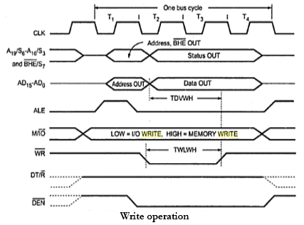 Q 1 Draw And Explain Timing Diagram For Write Operation In Minimum Mode Of 8086