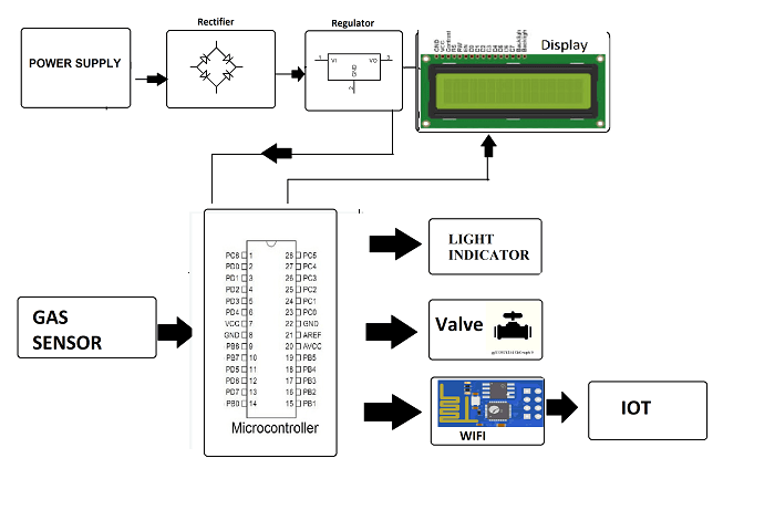 Gas Detection System - Electronics Project Ideas for Engineering Students