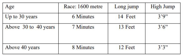 Physical Endurance Test for Male Candidates SSC Recrutiment 2020